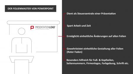 PowerPoint-Folienmaster Funktionen 2