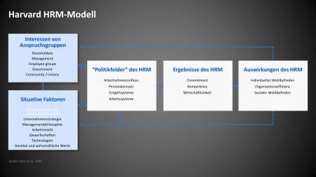 Human Resource Management Harvard Modell