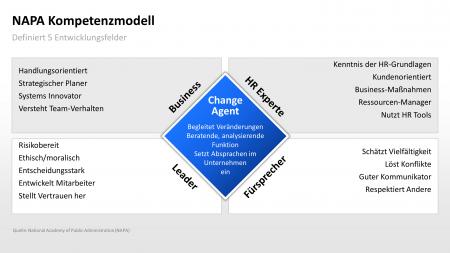 Personalwesen PowerPoint NAPA Kompetenzmodell