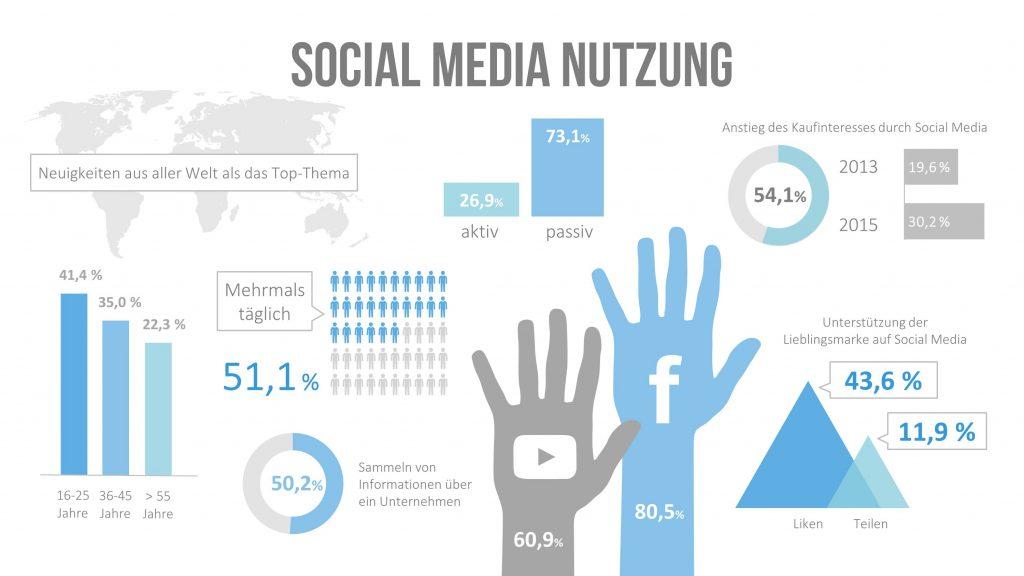 Social Media Nutzung Infografik
