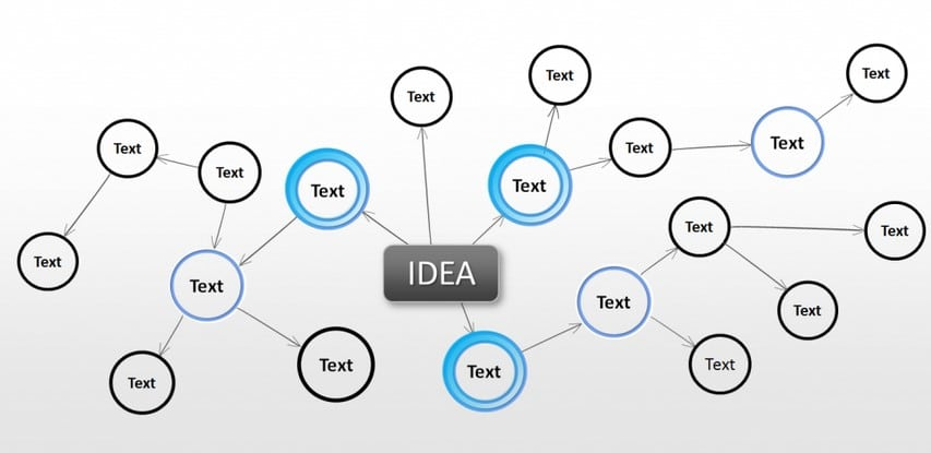 PowerPoint Mindmap Ideen optisch sortieren
