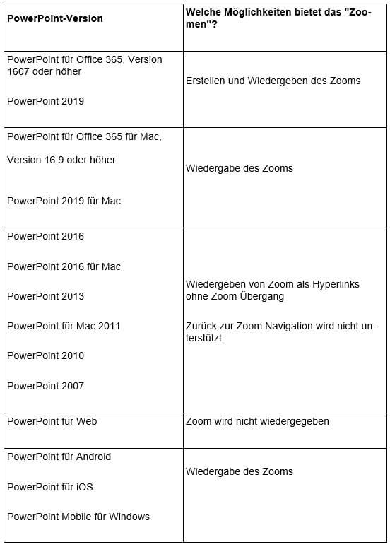 PowerPoint-Zoom Optionstabelle