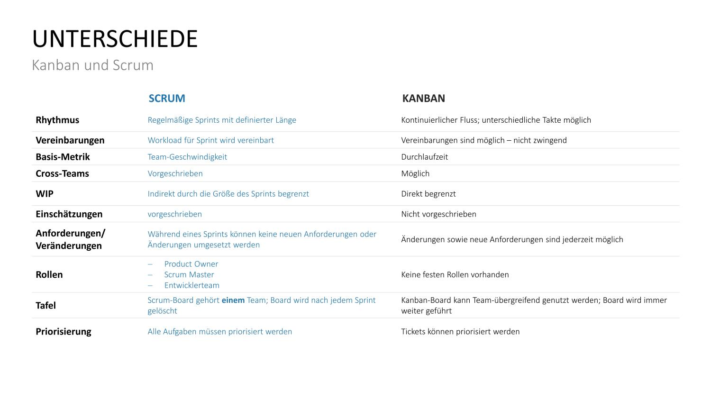 Unterschiede Kanban-Scrum