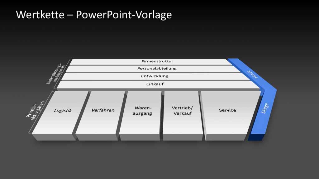 Wertkettenanalyse PowerPoint Vorlage